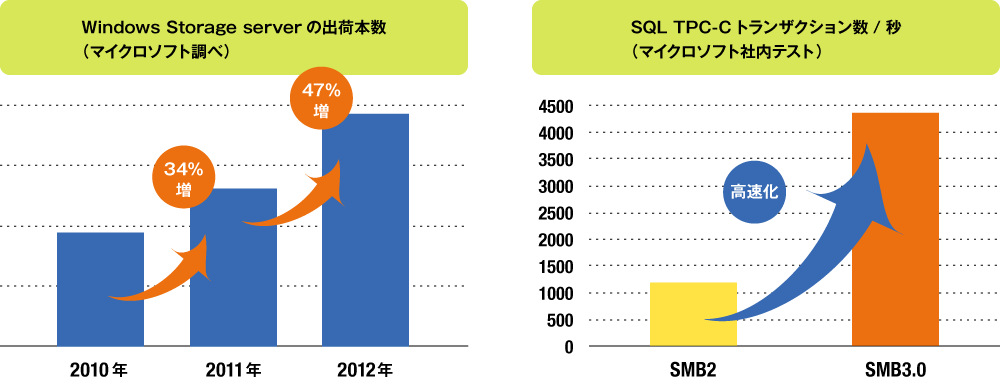 安心のWindows Server OS(Windows Server 2012搭載)