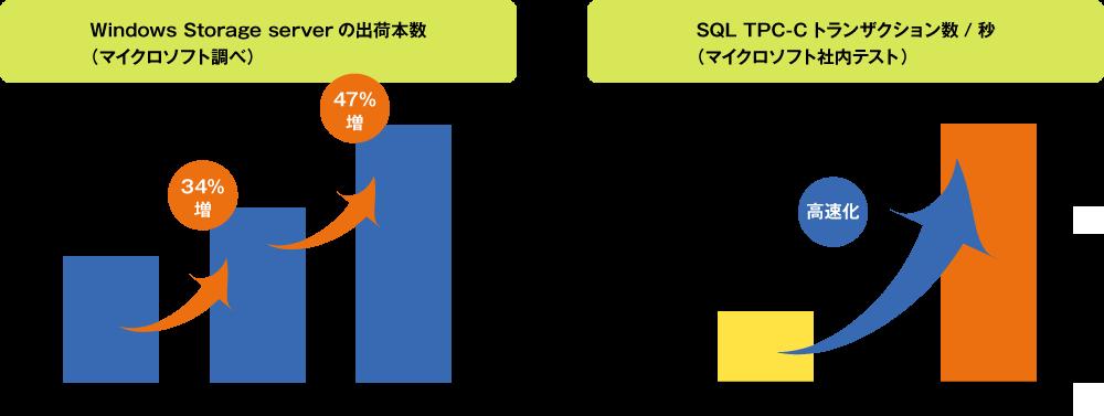 安心のWindows Server OS(Windows Server 2016搭載)